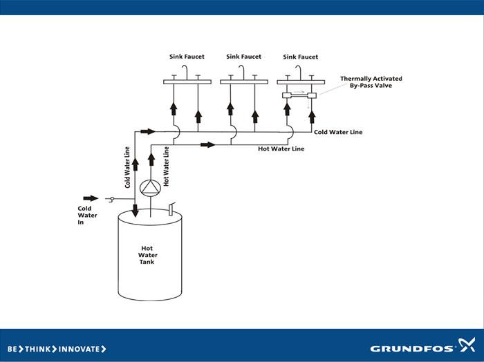 Bombas comfort grundfos bombas circuladoras para agua - Bombas de extraccion de agua ...